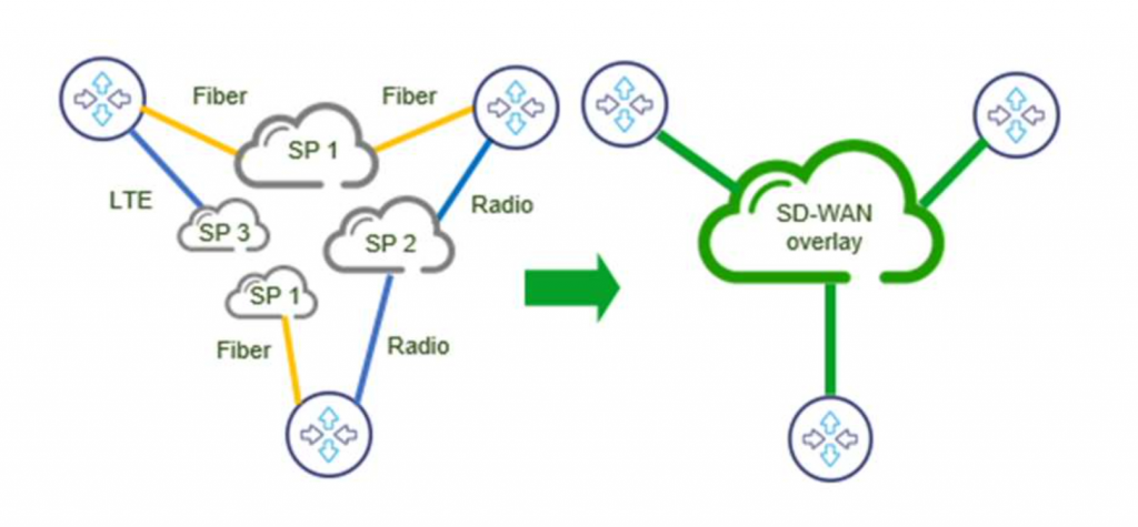 SD-WAN implementation network concept